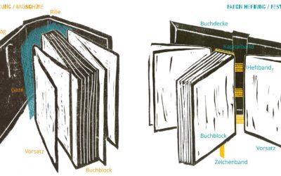 Buch Aufbau